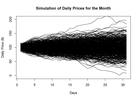 Price Volatility – Basic Brownian Motion