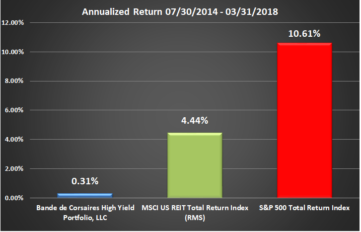 BCHYP Rate of Return Graphic Through Q1 2018 Annualized