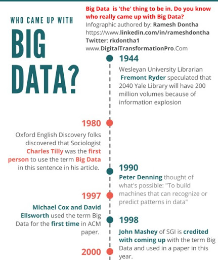 The Origins of Big Data