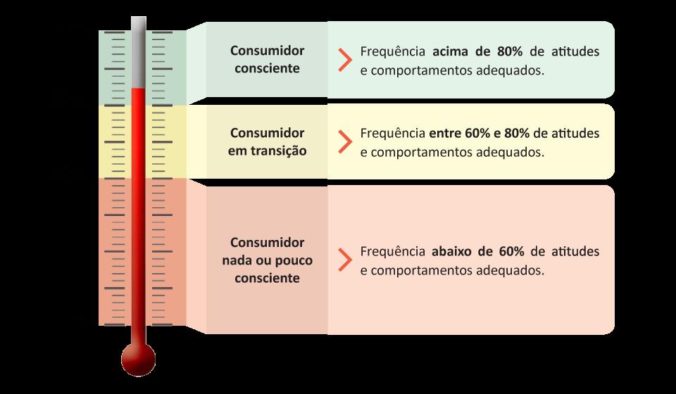 Níveis consumo consciente (ICC)