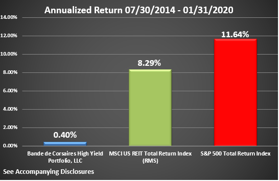 BCHYP Rate of Return Graphic Through January 2020 Annualized
