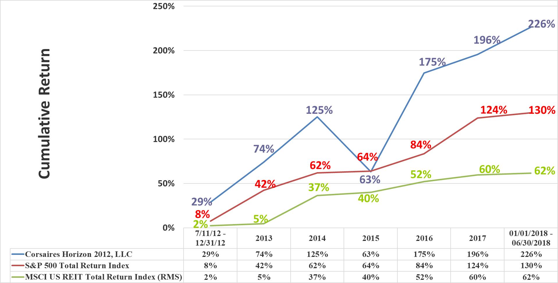 Horizon Rate of Return Graphic Through Q2 2018 Cumulative