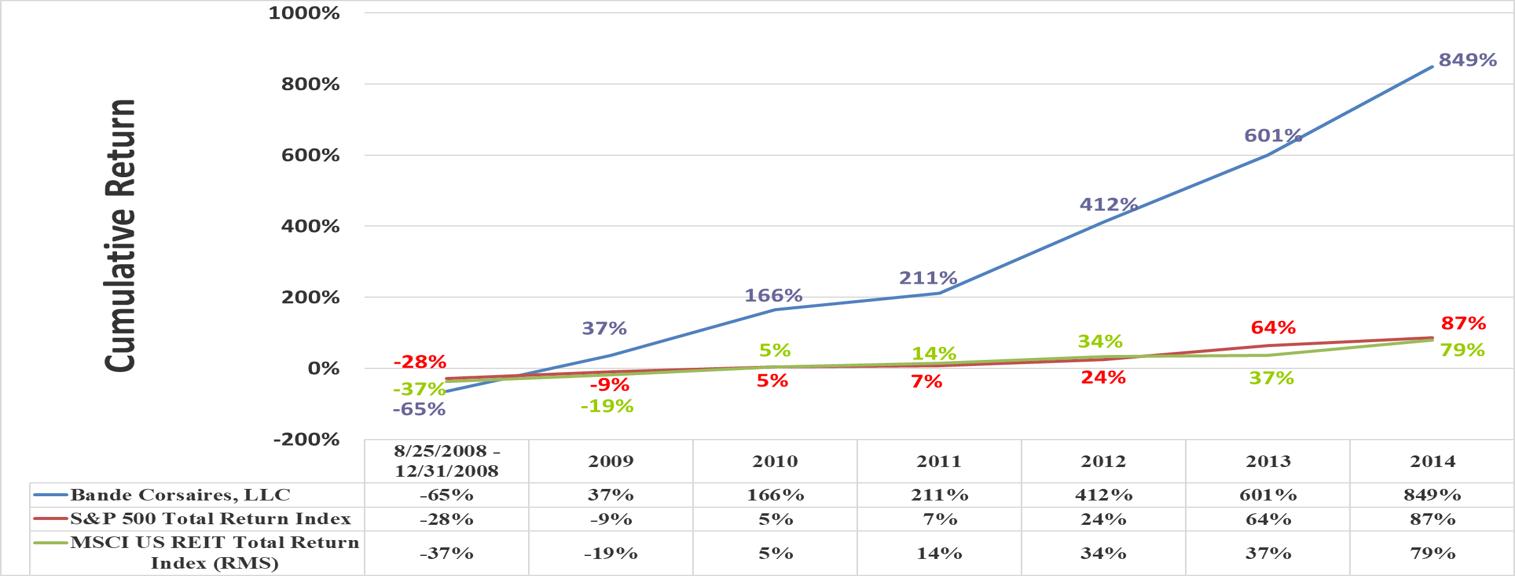 BC Performance Relative to Benchmark Final Cumulative Return