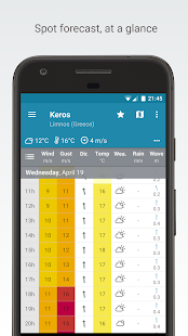 Windyweek - wind forecasts screenshot for Android