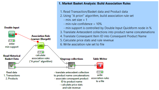 How to build a Market Basket Analysis Engine