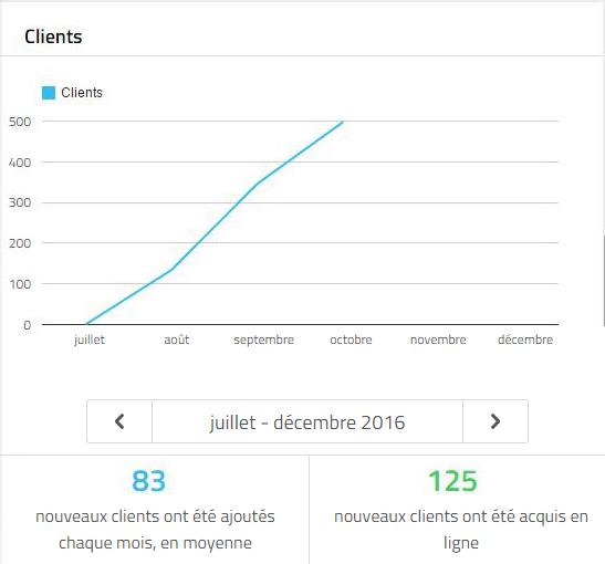 Stats_Clients
