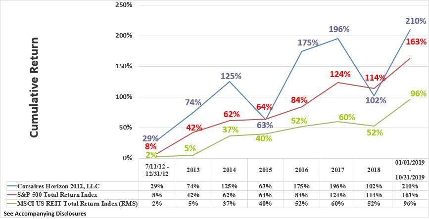 Horizon Rate of Return Graphic Through October 2019 Cumulative