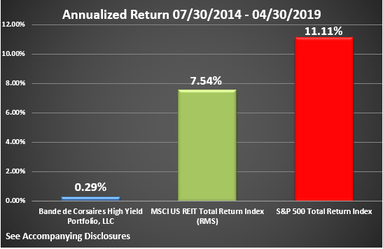 BCHYP Rate of Return Graphic Through April 2019 Annualized - Copy