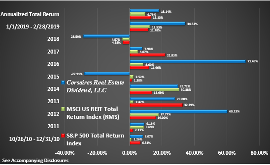 CRED Rate of Return Graphic Through February 2019 Return by Year