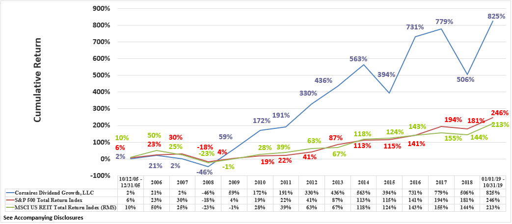 CDG Rate of Return Graphic Through October 2019 Cumulative