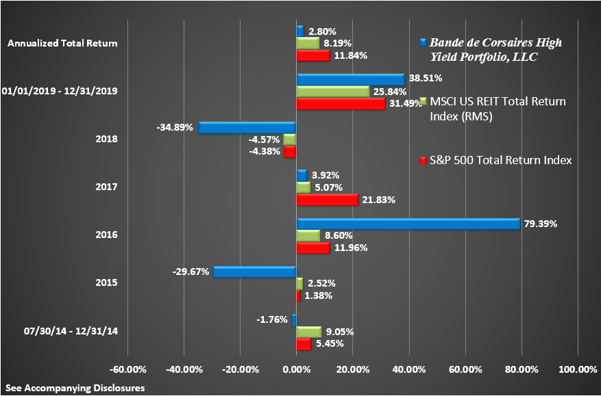 BCHYP Rate of Return Graphic Through December 2019 Return by Year