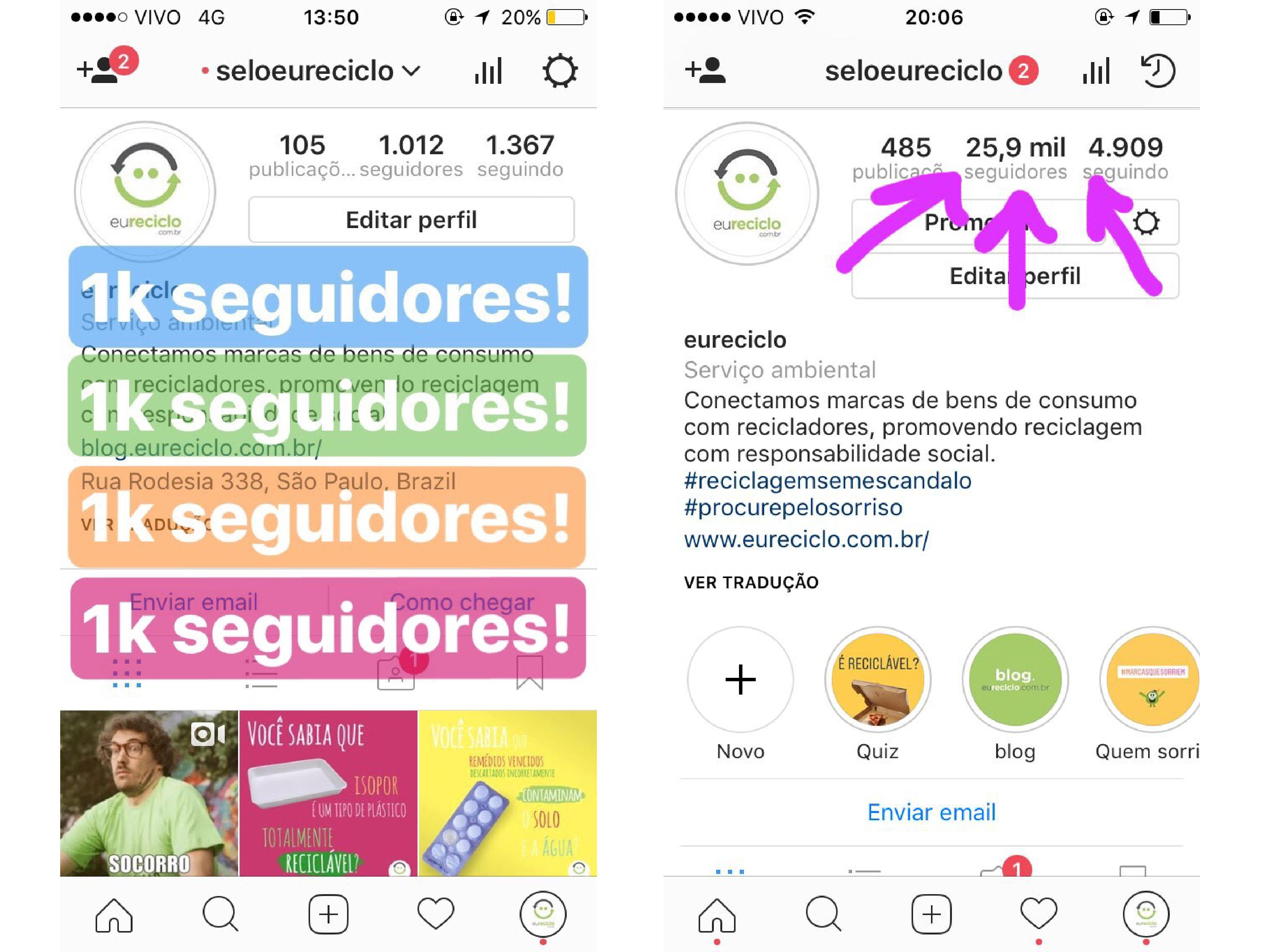 Como aumentamos nossos seguidores no Instagram 25x em um ano