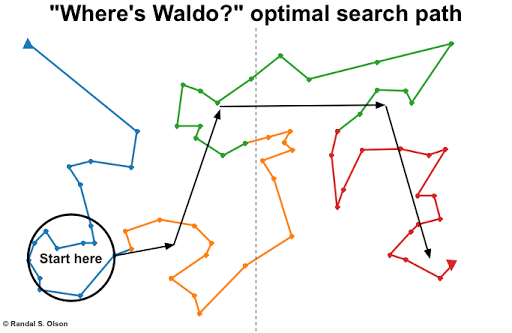 Optimal search path for finding Waldo
