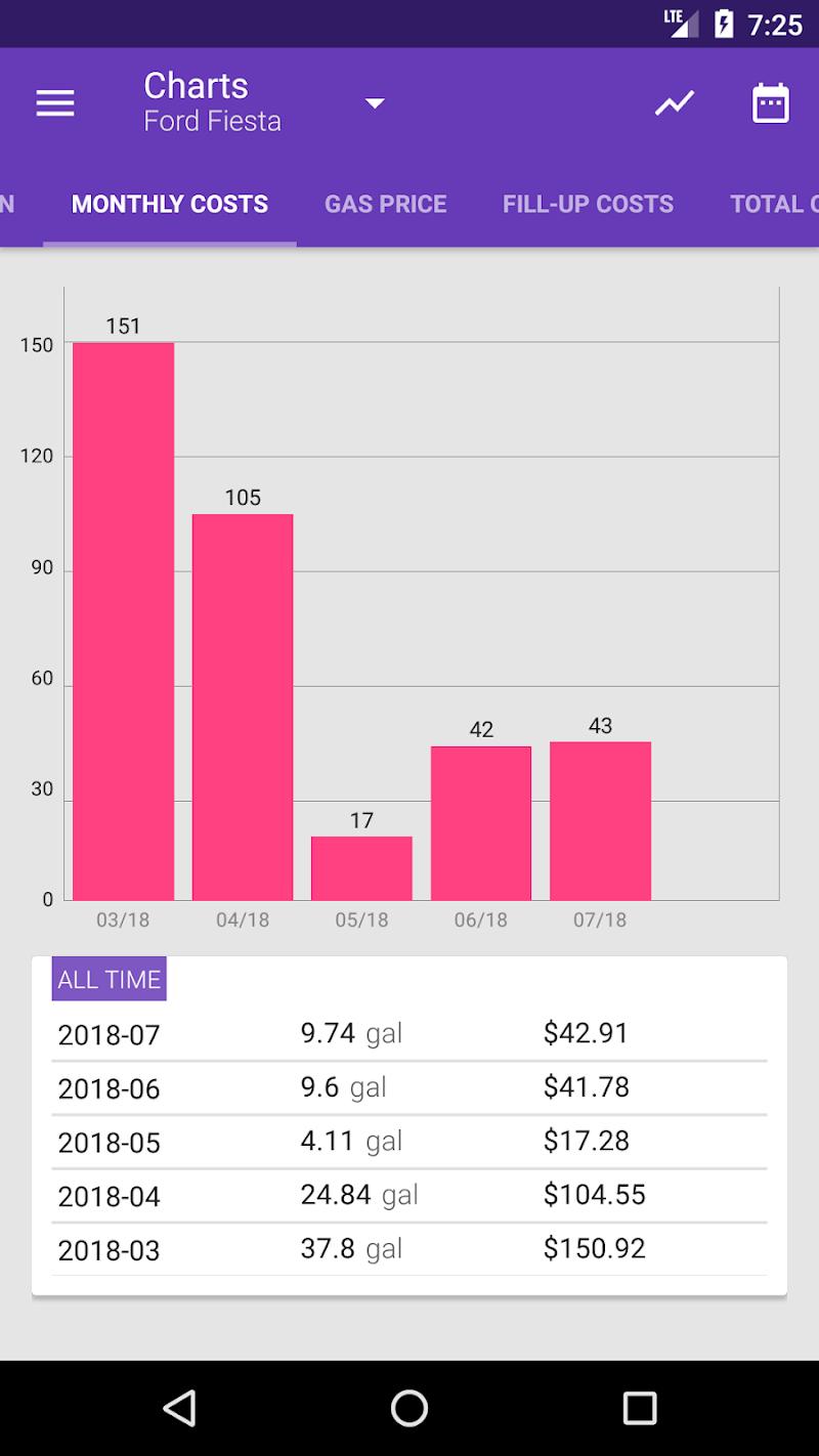 Fuelio: Gas log & costs Screenshot 6