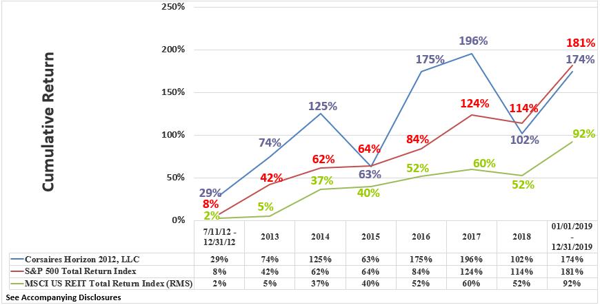 Horizon Rate of Return Graphic Through December 2019 Cumulative