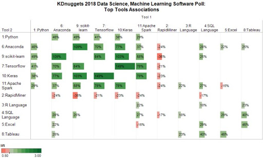 2019 Poll: What software you used for Analytics, Data Mining, Data Science, Machine Learning projects in the past 12 months?