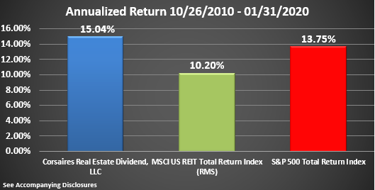 CRED Rate of Return Graphic Through January 2020 Annualized