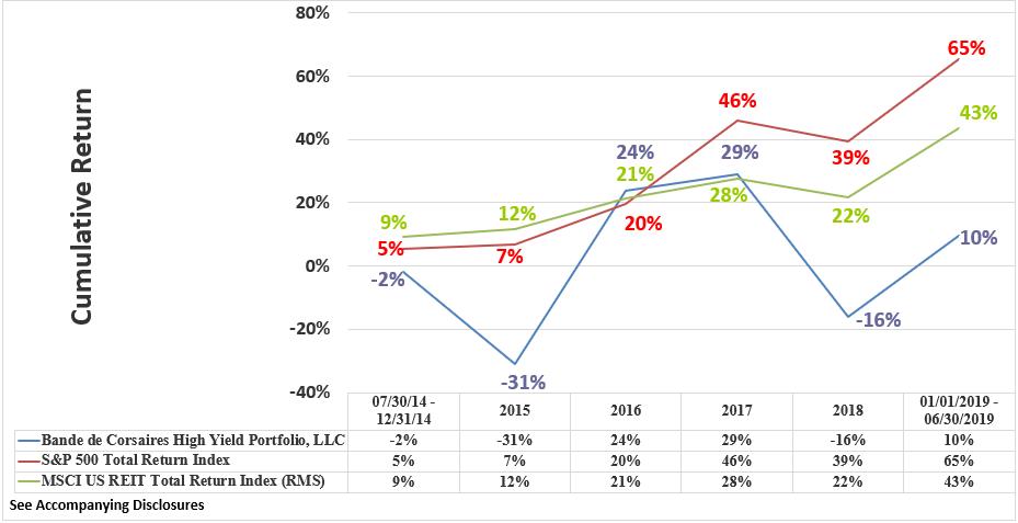 BCHYP Rate of Return Graphic Through June 2019 Cumulative