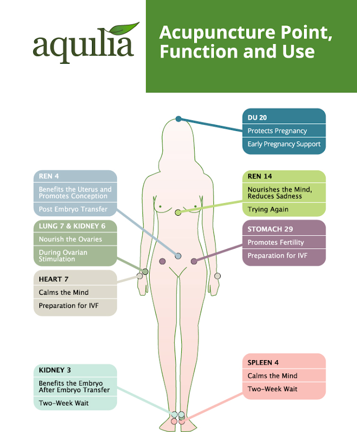 Aquilia Acupuncture Point, Function & Use