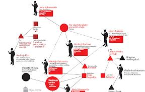 Mediju un politiķu karte