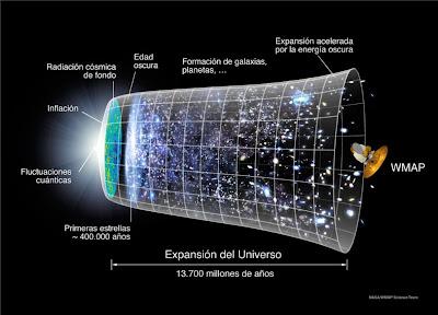 cronología_del_universo