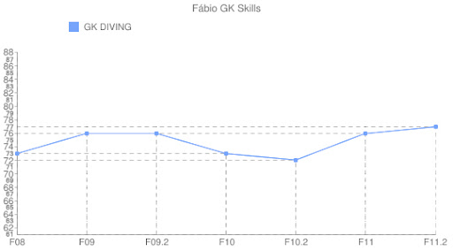 Fábio - GK Diving