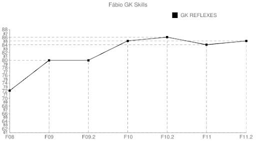 Fábio - GK Reflexes