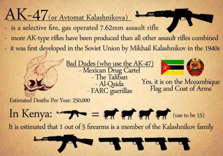 Shooting from AK-47 rifle can