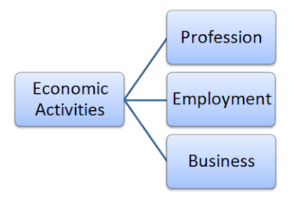 types classification of economic activities