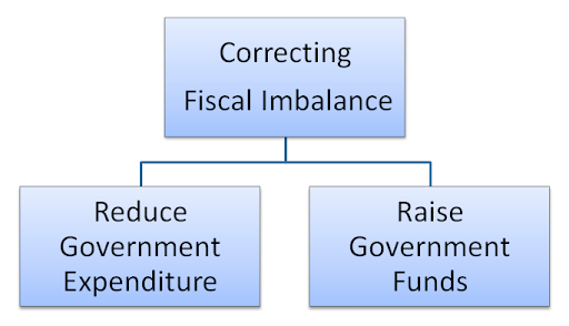 the differences between monetary policy and fiscal policy The monetary policy differs with the fiscal policy on the ground that it is exclusively for banks and the circulation of money in an efficient way this is also changed every year on the demand and supply of the money and makes effect on the rate of interest on loans.