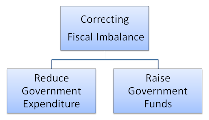 Measures to overcome fiscal imbalance in india