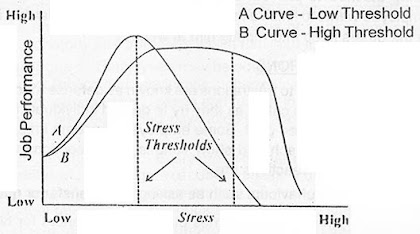 stress threshold
