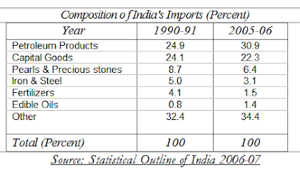 composition of india foreign trade import table