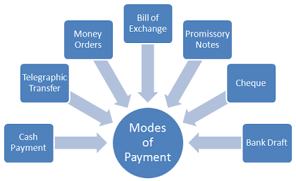 different modes of payment