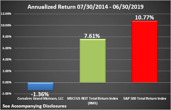 CGM Rate of Return Graphic Through June 2019 Annualized