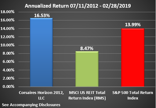 Horizon Rate of Return Graphic Through February 2019 Annualized