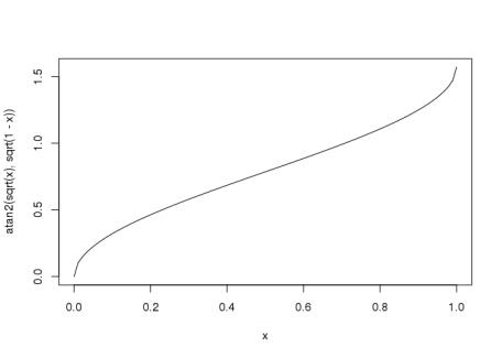 Performance: when algorithmics meets mathematics