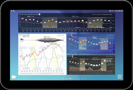 Meteogram Pro Weather Forecast v1.9.17 Apk