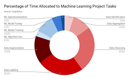 High-Quality AI And Machine Learning Data Labeling At Scale: A Brief Research Report