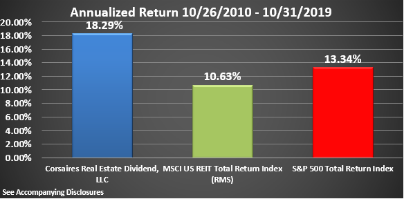 CRED Rate of Return Graphic Through October 2019 Annualized