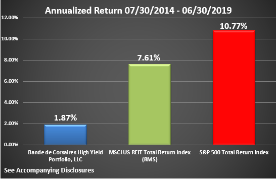 BCHYP Rate of Return Graphic Through June 2019 Annualized