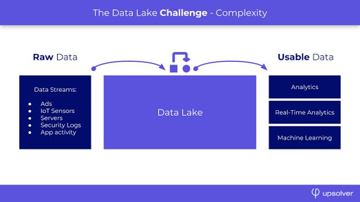 Why the Data Lake Matters