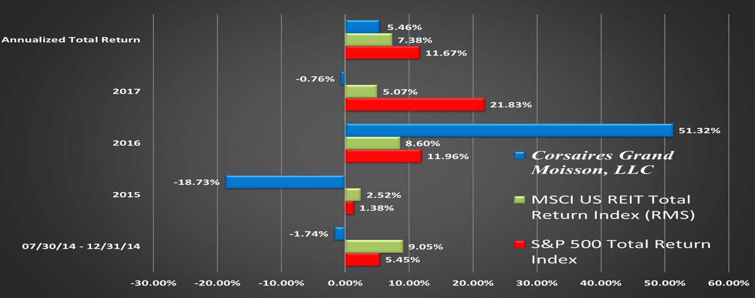 CGM Performance Relative to Benchmark 12312017 slide 3