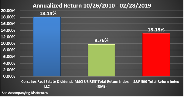CRED Rate of Return Graphic Through February 2019 Annualized