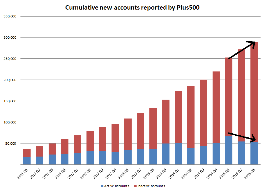 Cumulative new accounts through Q3 2015
