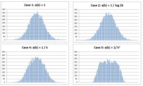 The Fundamental Statistics Theorem Revisited