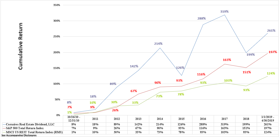 CRED Rate of Return Graphic Through April 2019 Cumulative - Copy