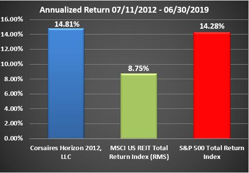 Horizon Rate of Return Graphic Through June 2019 Annualized