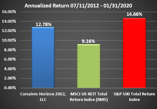 Horizon Rate of Return Graphic Through January 2020 Annualized