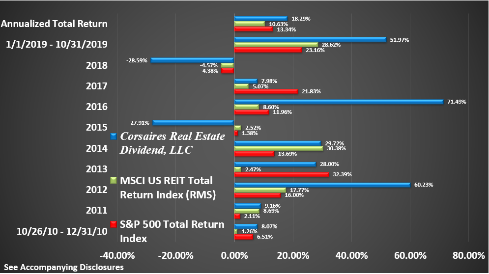 CRED Rate of Return Graphic Through October 2019 Return by Year